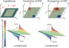Spin Hall and Spin Swapping Torques in Diffusive Ferromagnets