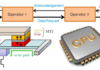 Postdoc or engineer position in processor design and optimization