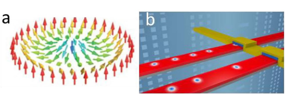 Post-doctoral position - Current induced dynamics of the magnetic skyrmions