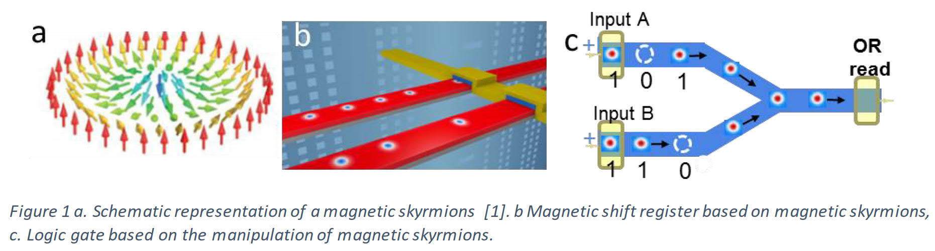 Post-doctoral position - Spintronic devices based on magnetic skyrmions