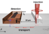 Spin-orbitronics at a topological insulator-semiconductor interface