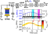 Pushing the limits of fast swept-tuned spectrum analysis using Spin-Torque Nano-Oscillators