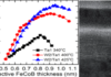 Physicochemical origin of improved MRAM cells with W capping layer