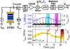 Pushing the limits of fast swept-tuned spectrum analysis using Spin-Torque Nano-Oscillators